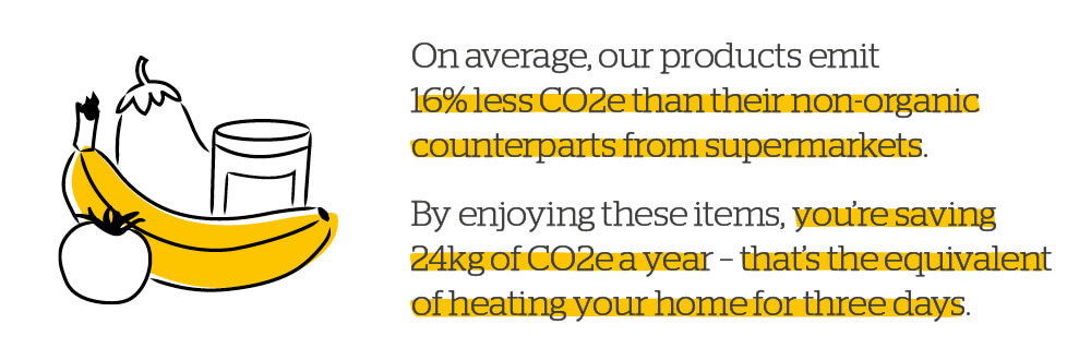 Quote: Carbon saving of 53%