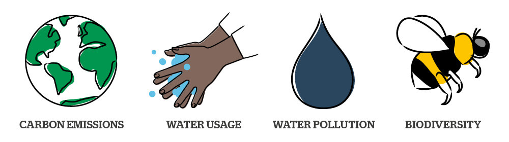 Four key criteria illustrations