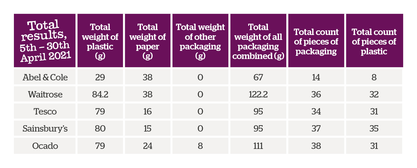 Table of combined results of plastic study