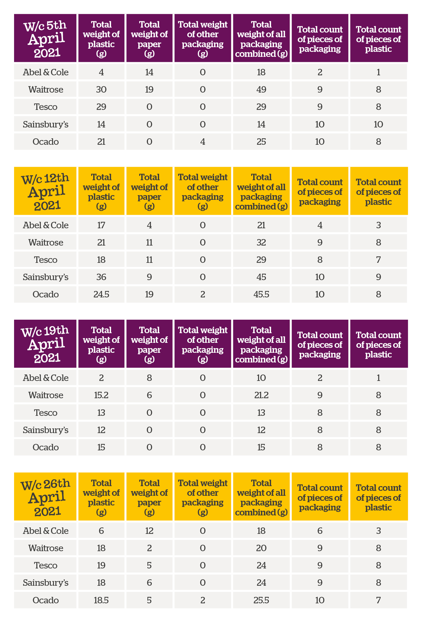 Table of results of plastic study