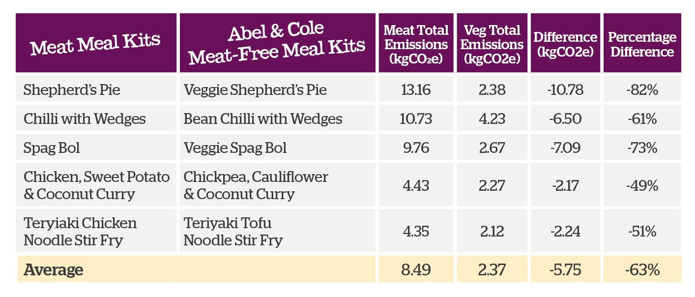 Table of meat and meat-free meals carbon emissions comparison