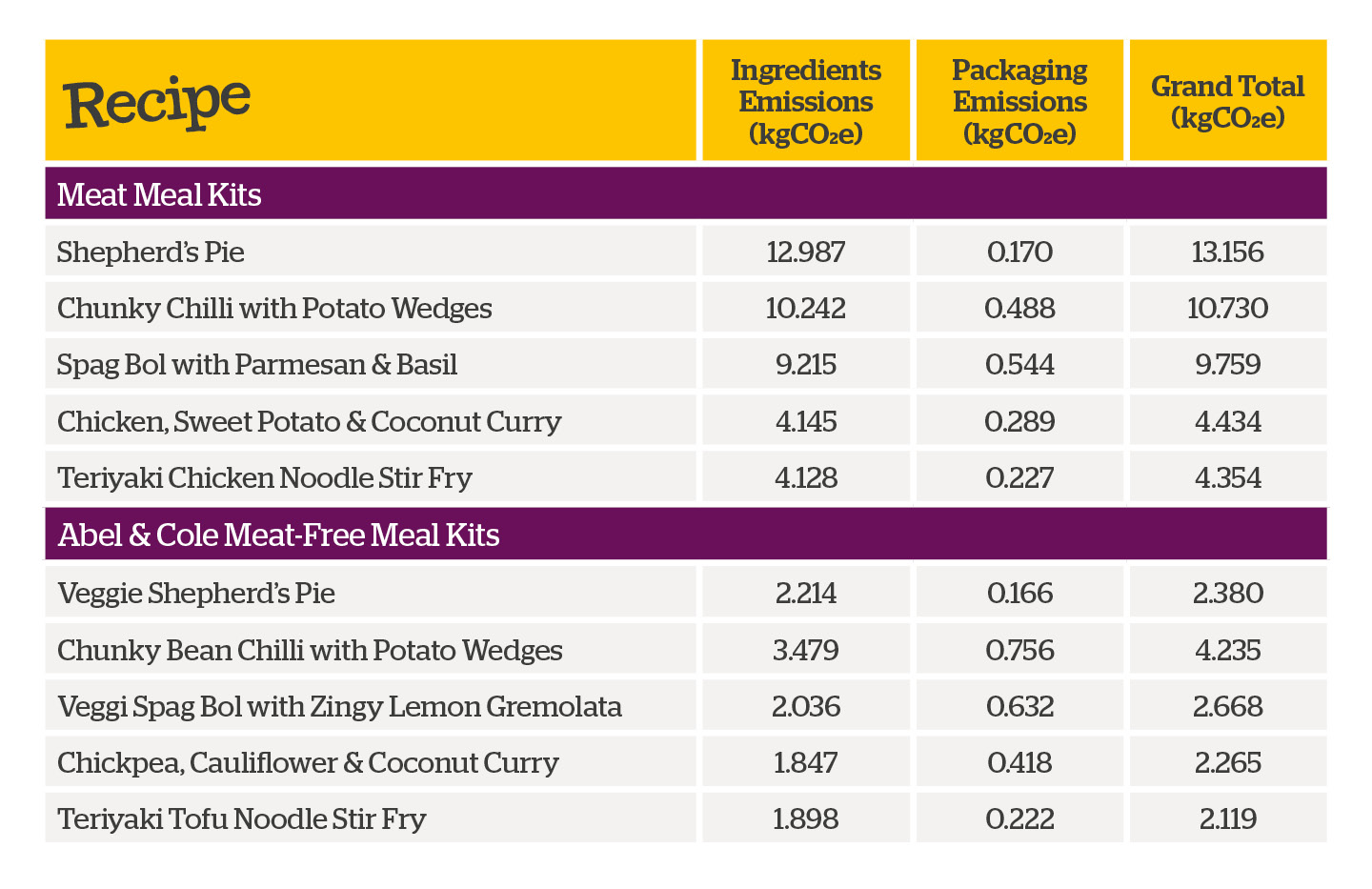 Table of carbon emissions for meat and meat-free meals