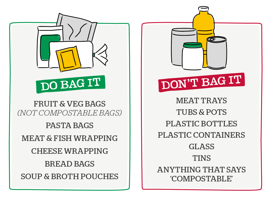 Recycling Collections - What to bag